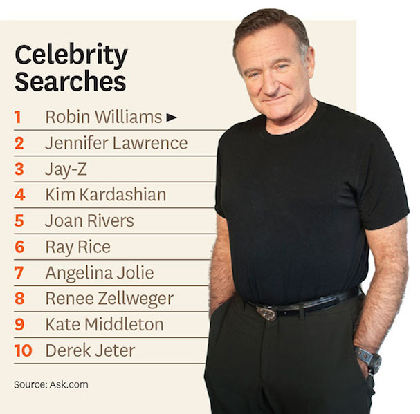 Most Searched Celebrity 2014