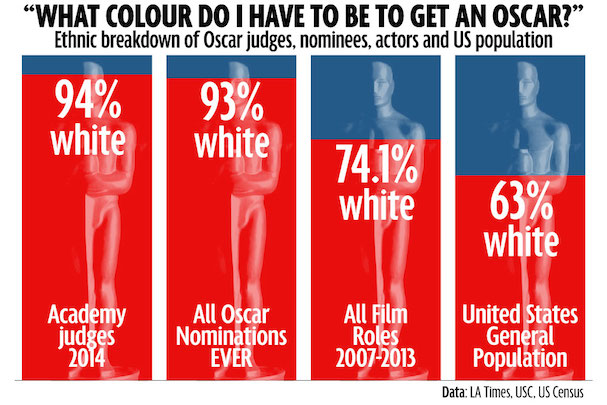White Oscars 607
