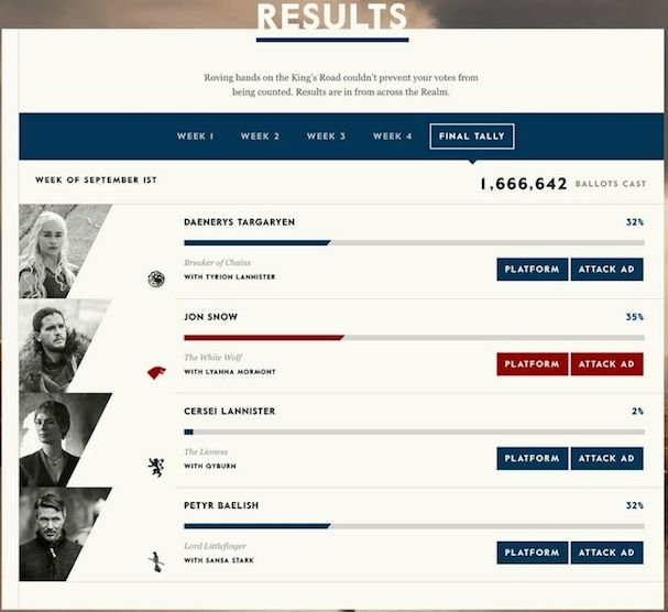 Game of Thrones Elections Results