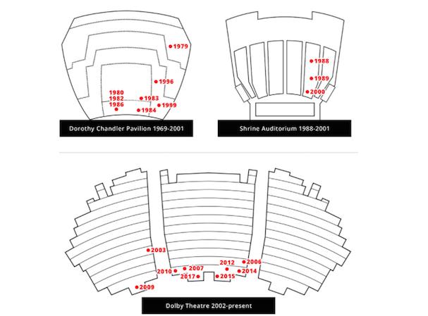 Meryl Streep seating charts Oscars