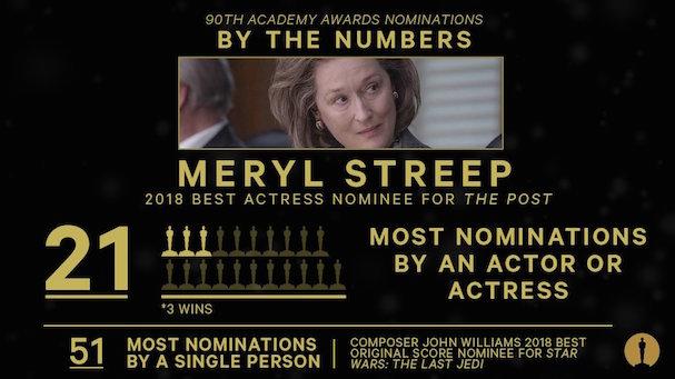 Meryl Streep oscar record 607