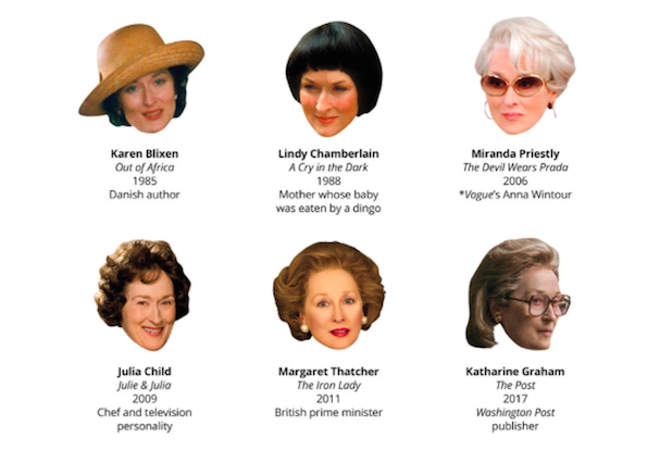 Meryl Streep oscar nominations true people