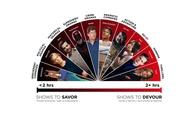 Τηλεβουλιμία: Τι είδατε περισσότερο στο Netflix την χρονιά που πέρασε
